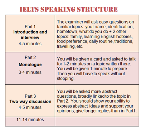 useful structure in ielts writing