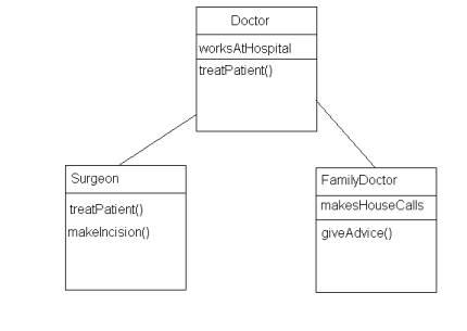 doctor personal loan