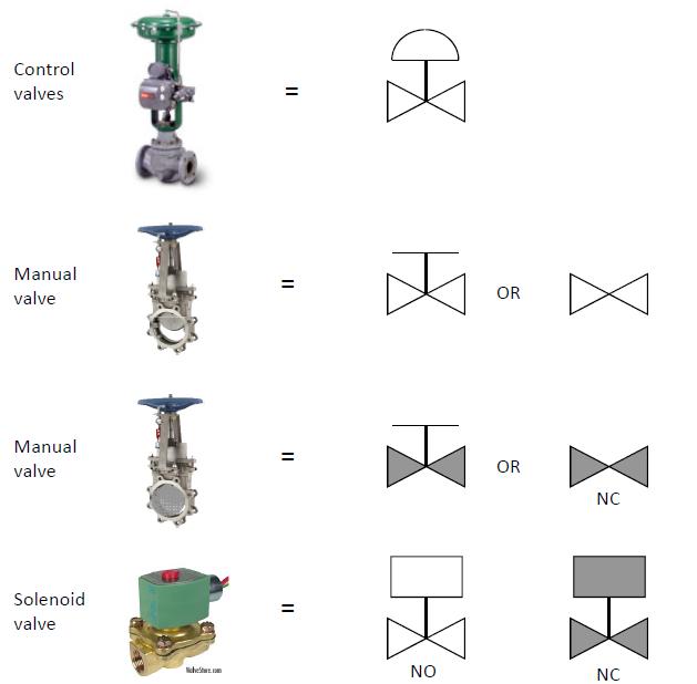 p u0026id process diagram  piping  symbol  abbreviation