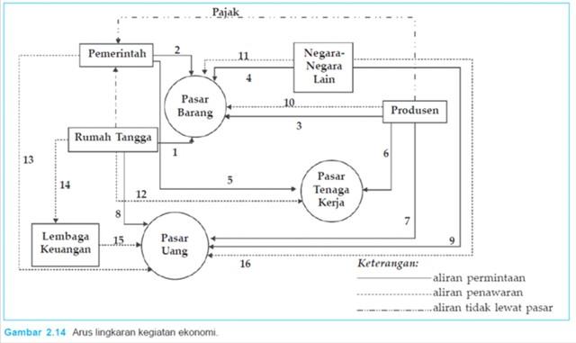 Diagram arus kegiatan ekonomi ss belajar adanya aliran permintaan aliran penawaran dan aliran tidak lewat pasar perhatikan nomor nomor yang menunjukkan kegiatan ekonomi pada diagram di atas ccuart Gallery
