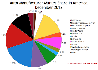 U.S. auto brand market share chart December 2012