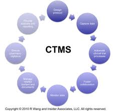 Clinical Train Management System