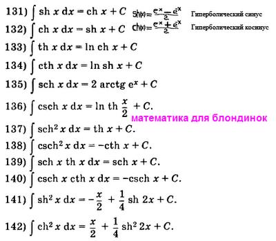 Таблица интегралов. Формулы интегралов гиперболических функций. Математика для блондинок.