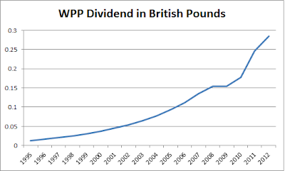 WPPDPS 3 Dividend Paying Advertising Stocks to View