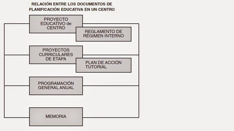 Relación documentos del centro