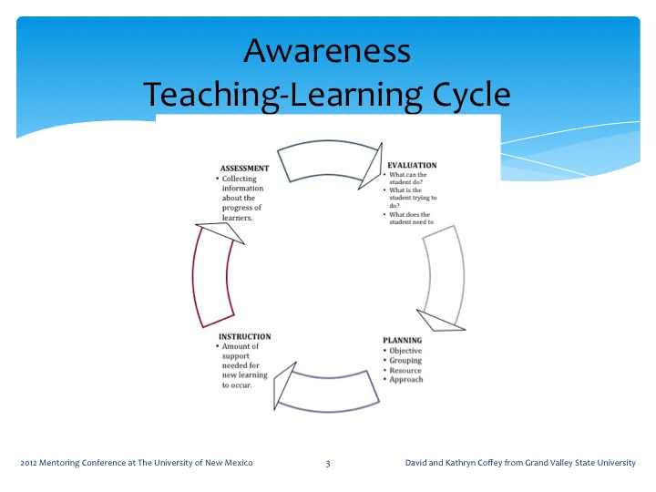 Delta Scape How Can Coaching Improve Teaching And Learning - Learning cycle lesson plan template