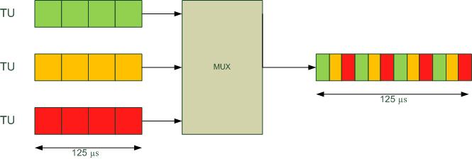 Le multiplexage fréquentiel et temporel