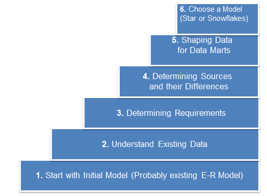 ETL Tech Blog: Part 4.3 Dimensional Data Model
