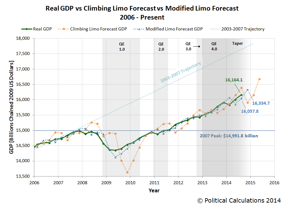 Real GDP vs Climbing Limo vs Modified Limo Forecasts, 2006Q1 - Present (2014-Q3, 2nd estimate)