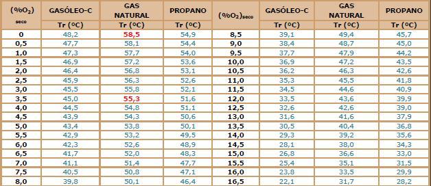 Tabla donde se indican las temperaturas de rocío de los gases combustibles en función del porcentaje de oxígeno