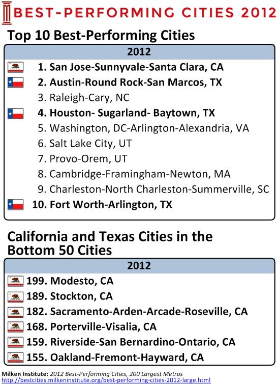 top jobs in california
