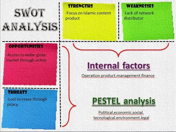 pestle analysis of malaysia pdf