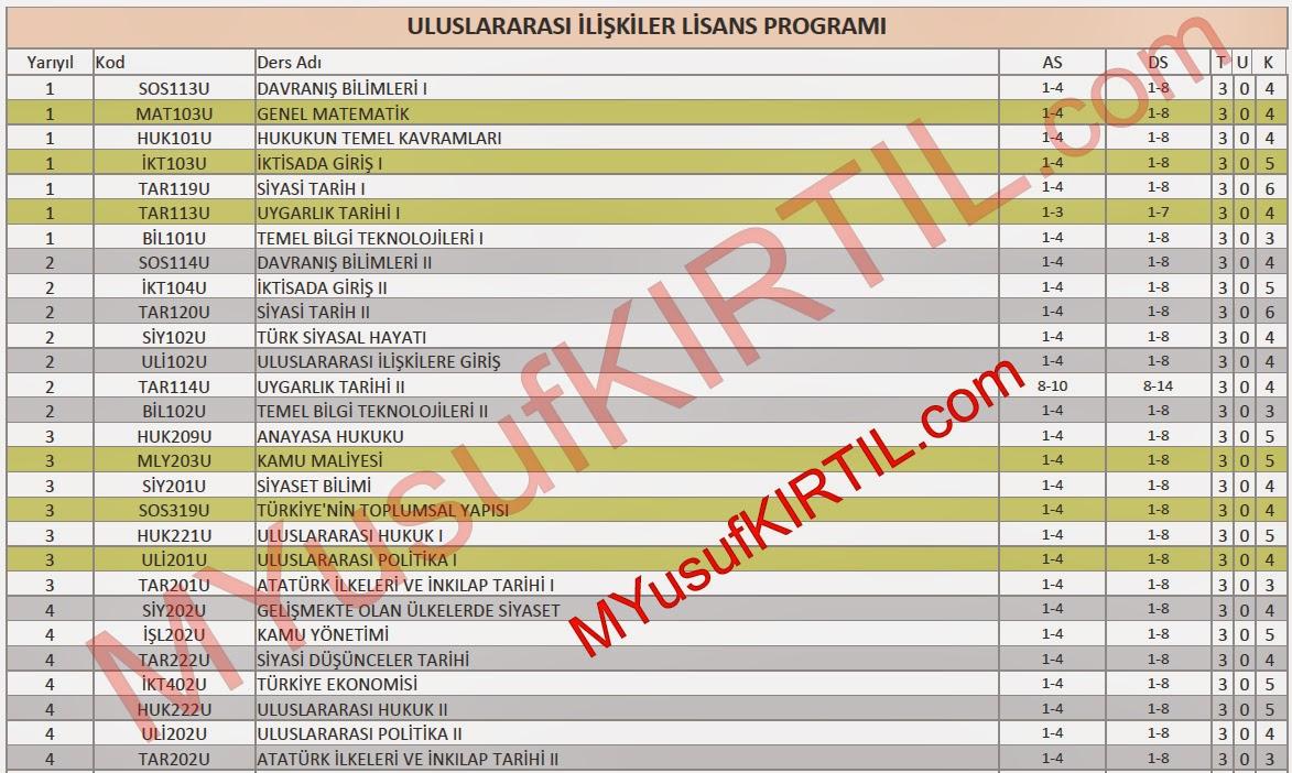 Açıköğretim Fakültesi (AÖF) Uluslararası İlişkiler Bölümü Dersleri / Sorumlu Olunan Üniteler / Ders Kredileri