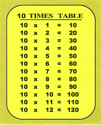 Resources for nsw stage 2 maths 10 times table for 11 times table game