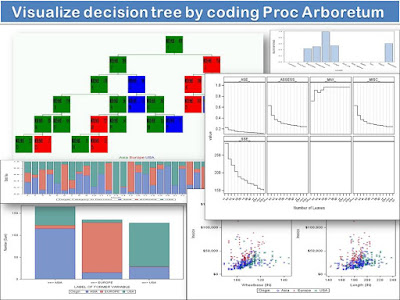 Visualize decision tree by coding Proc Arboretum
