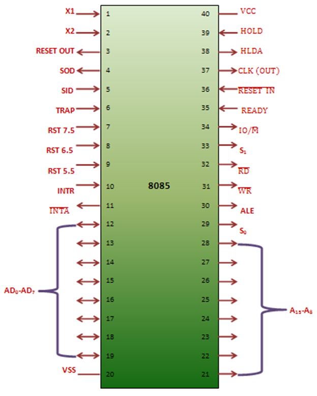 Electric facts for Architecture 8085 diagram