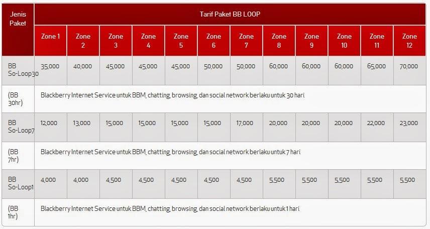 Sebelum Anda melihat tarif bb simpati loop, sebaiknya Anda lihat dulu ...