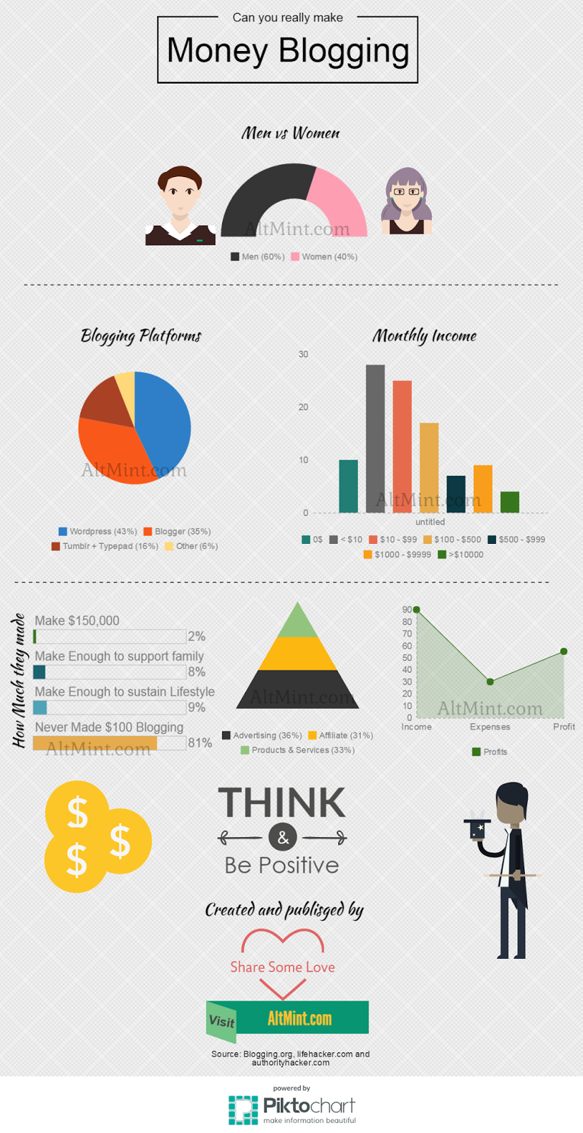 Infographic - Blogging Survey and Statistics