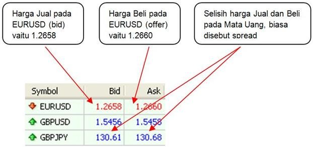 Offer bid forex