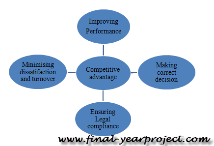 Write my thesis on performance management system