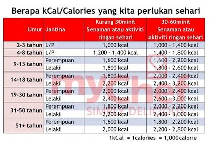 1 kilogram itu berapa kalori ya? Ada yang tau?