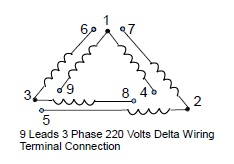 9 leads terminal wiring guide for dual voltage delta connected ac 220 electric motor wiring diagram 9 leads 3 phase low volts delta connected motor wiring configuration9 leads 3 phase low volts