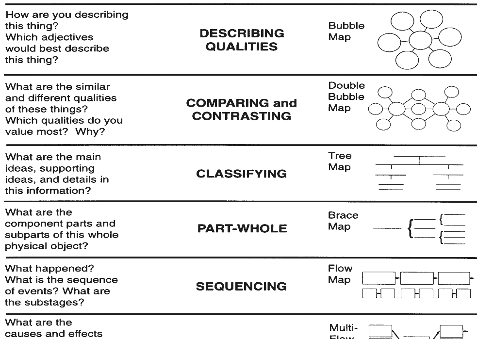 thinking maps thinking maps a language for learning