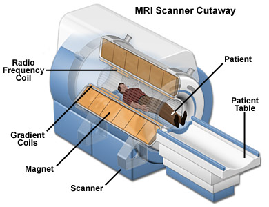 Medical Physics: MRI