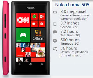 Nokia Lumia 505 price in India photo