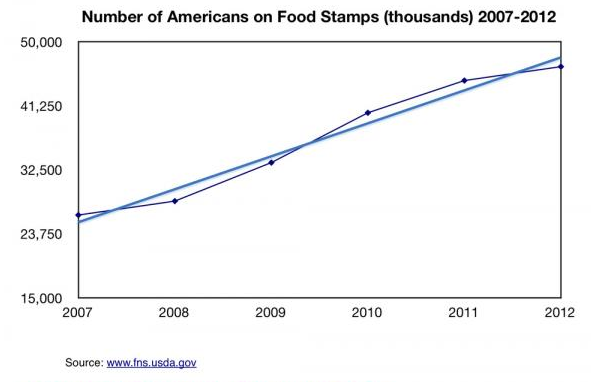 America's Economic Depression In 5 Charts - Number Of Americans On Food Stamps