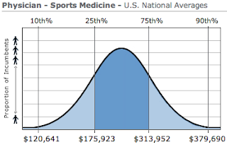Sports Medicine Physician Salary