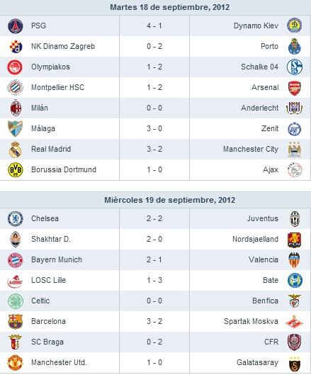 Resultados Jornada 1 Champions League 2012 - 2013