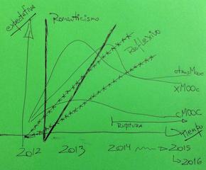 MOOC y su evolución - (c) Christian A. Estay-Niculcar