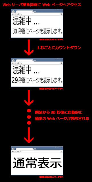 高負荷時の Web サーバにおける、 ユーザによる過度なリロードを防ぐ為の動作