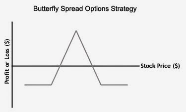 Option Trader Strategies - Making Money with the Butterfly Spread Strategy