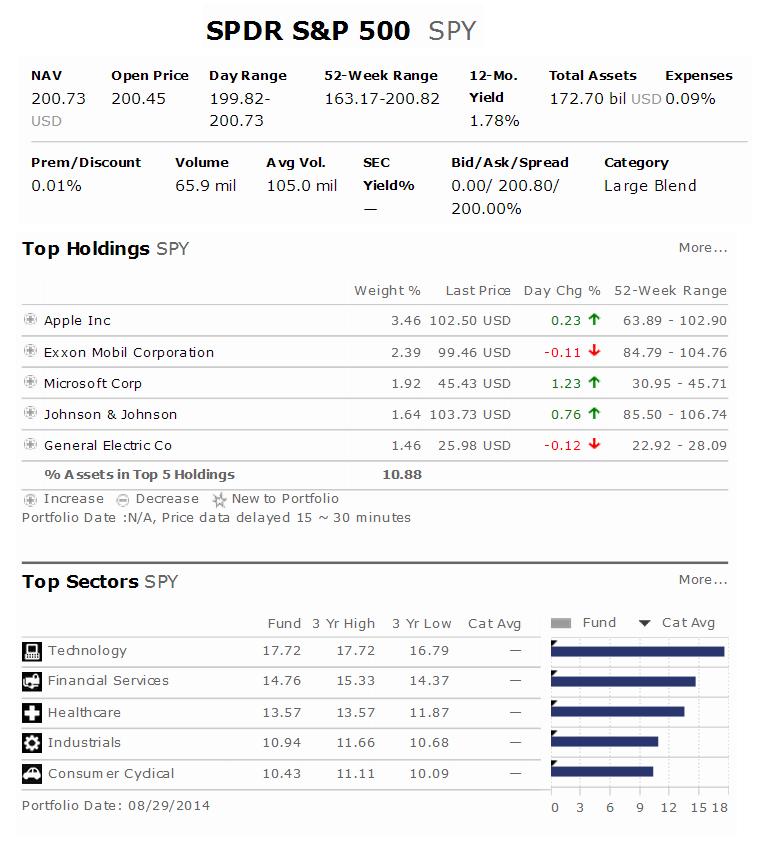 SPDR S&P 500 ETF (SPY) Profile