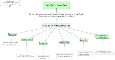 external image Determinantes.jpg