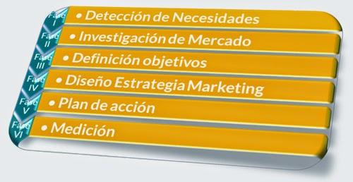 Fases del Plan de Marketing online