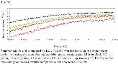 Paper finds Arctic sea ice extent 8,000 years ago was less than half of the record low 2007 level ScreenShot2884