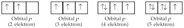 pengisian elektron pada orbital p
