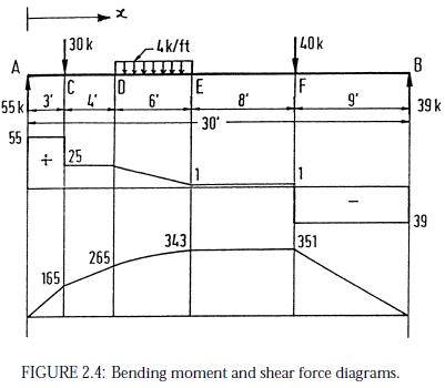 bending moment diagram calculator pdf