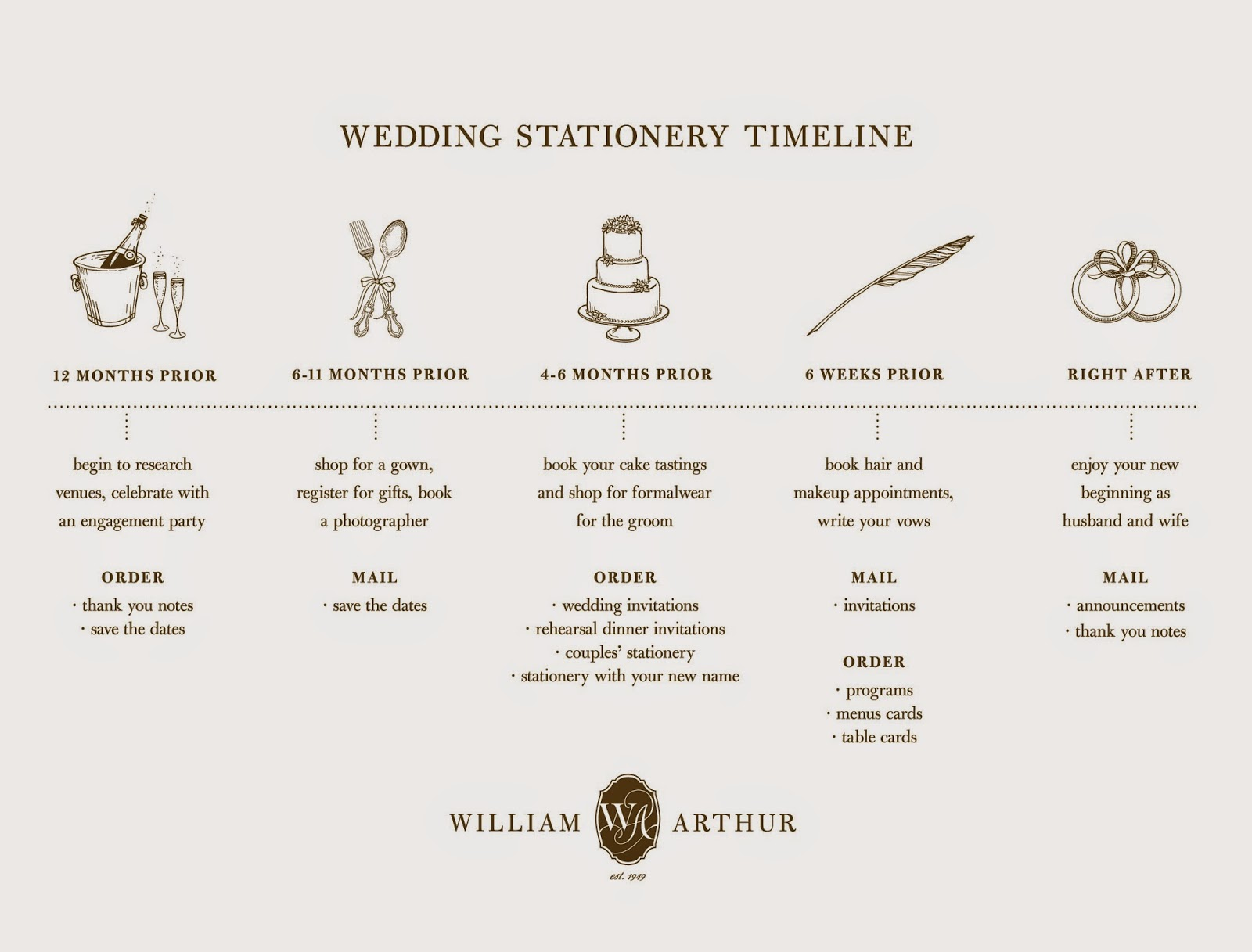 William arthur blog ordering your wedding invitations what to expect view an enlarged version of our wedding timeline junglespirit Images