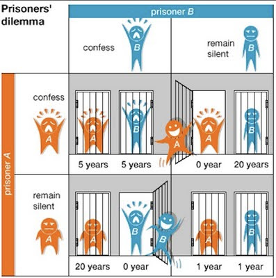Infographic of the Prisoner's Dilemma fromEncyclopedia Britannica