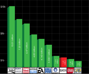 Richest VideoGame Companies