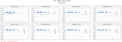SPX Short Options Straddle Scatter Plot DIT versus P&L - 45 DTE - Risk:Reward 10% Exits