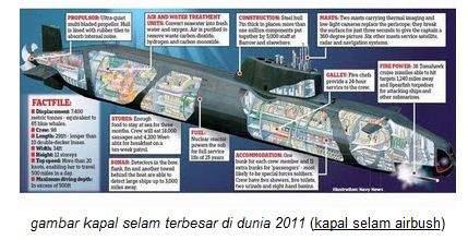 kapal selam pertama dan terbesar di dunia