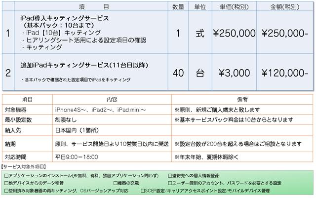 iPadキッティングサービス費用例