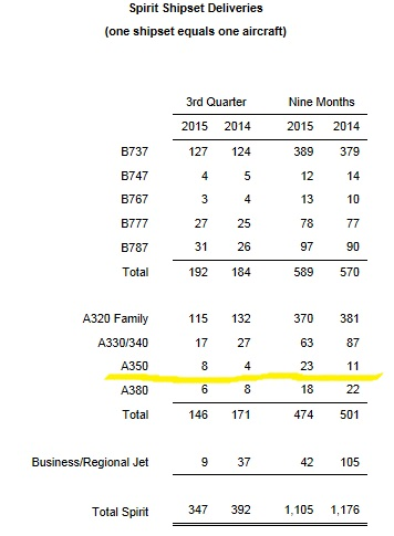 Actualités Airbus - Page 40 Spirit%2BA350%2B27Oct2015