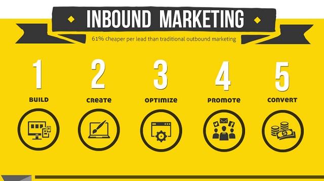 Inbound Marketing #infographic ~ Visualistan