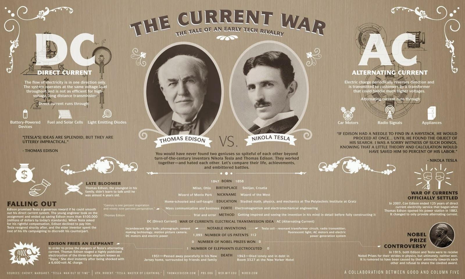 Dc Generator besides Nikola Tesla Harnessed Power Niagara Falls additionally Diodes 2 additionally Nikola Tesla Facts furthermore Retro Fails Unsuccessful Designs Nikola Tesla Thomas Edison. on thomas edison dc current